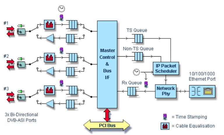DTA-160-Block-Diagram