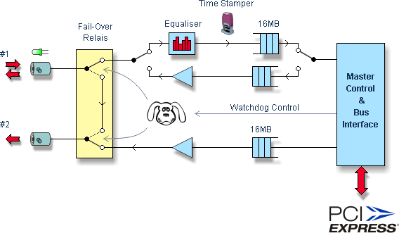 DTA-2145-Block-Diagram