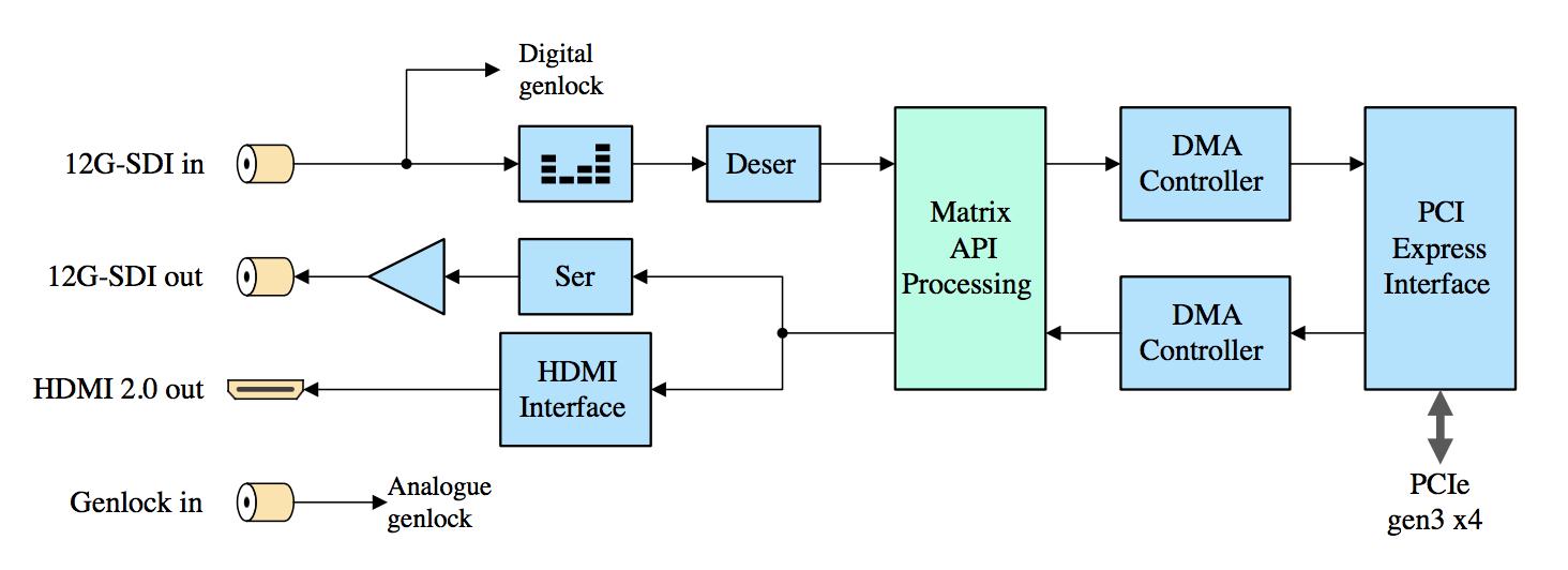 DTA-2195-Block-diagram